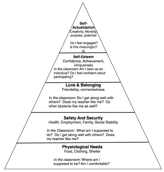 hierarchy of needs | The Differentiated Instruction Book of Lists